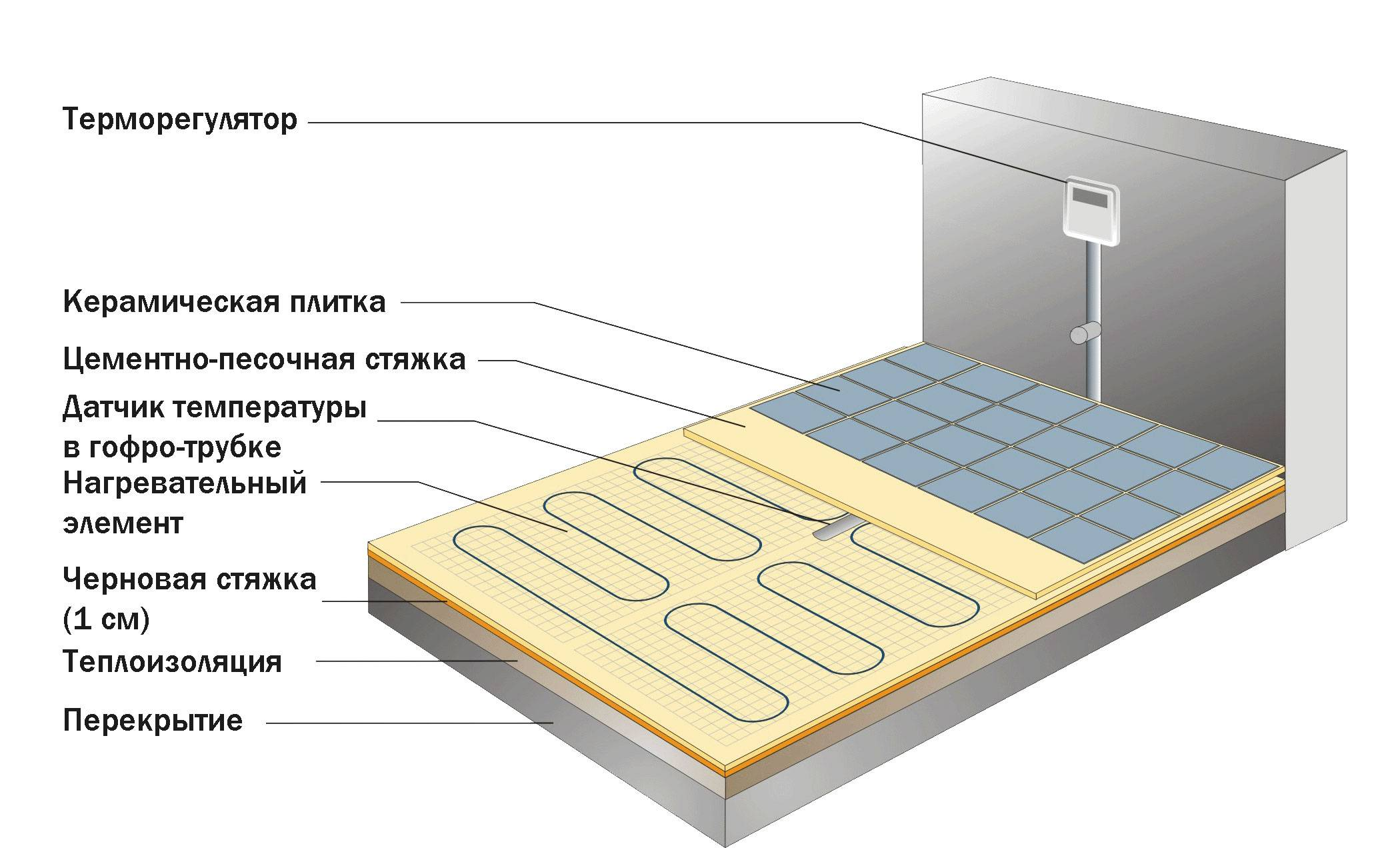 Электросистема обогрева