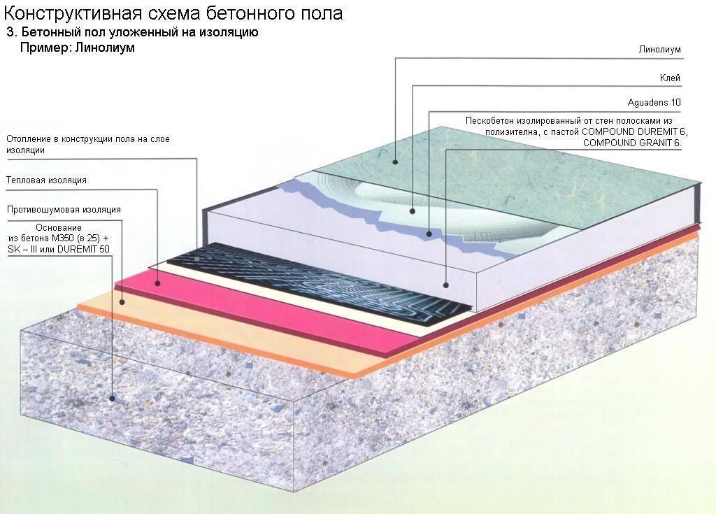 Схема конструкции бетонного пола