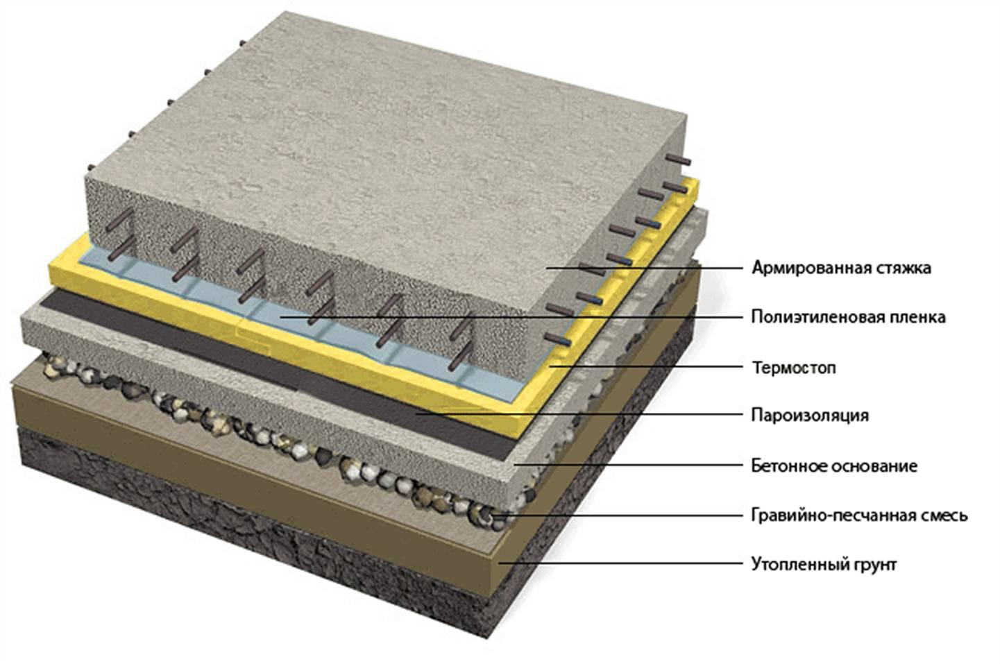 Схема слоев