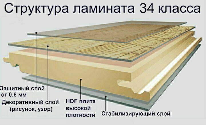 Структура ламината 34 класса